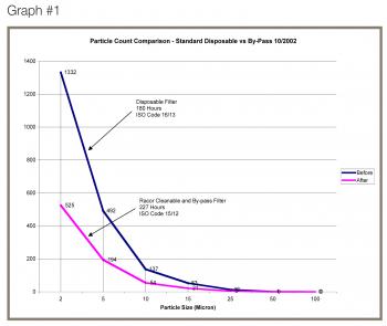 Filtration System Comparison