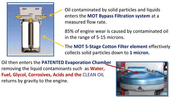 How the Bypass Filtration System for Engine & Hydraulic Oil Works